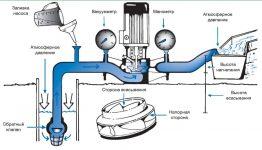 Виды водяных насосов по принципу действия