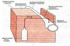 Протекторная защита от коррозии трубопроводов