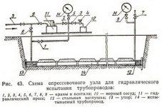 Опрессовка трубопроводов воздухом СНИП
