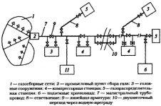 Трубопровод это техническое устройство или сооружение