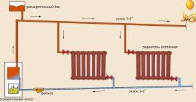 Угол наклона труб отопления с естественной циркуляцией