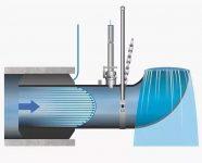 Приборы учета сточных вод в безнапорных трубопроводах